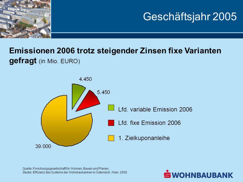 Geschäftsjahr 2005 Emissionen 2006 trotz steigender Zinsen fixe Varianten gefragt (in Mio. EURO) Lfd. fixe Emission 2006 1. Zielkuponanleihe Lfd. vari