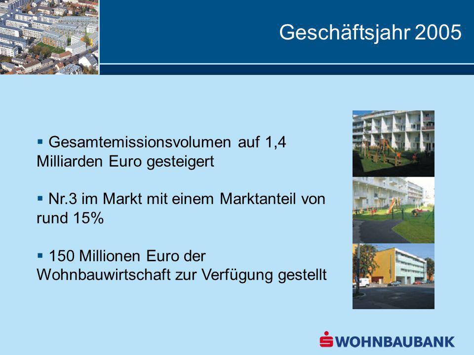 Gesamtemissionsvolumen auf 1,4 Milliarden Euro gesteigert Nr.3 im Markt mit einem Marktanteil von rund 15% 150 Millionen Euro der Wohnbauwirtschaft zur Verfügung gestellt