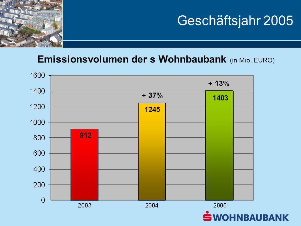 Geschäftsjahr 2005 Ausleihungen an Wohnbaukunden (in Mio.