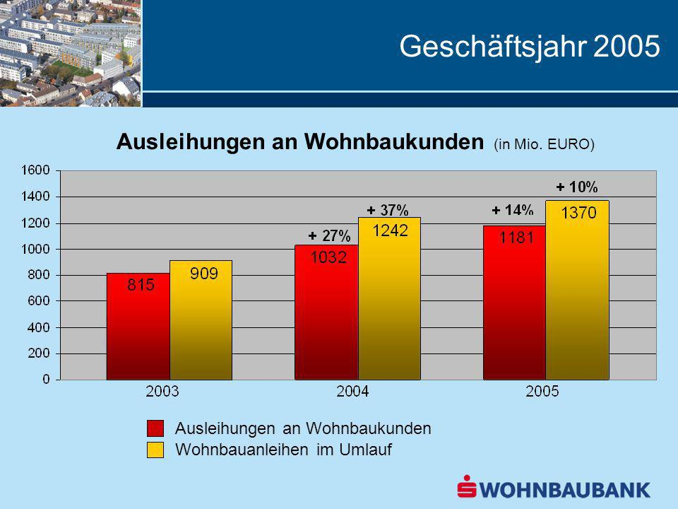 Geschäftsjahr 2005 Ausleihungen an Wohnbaukunden (in Mio. EURO) Ausleihungen an Wohnbaukunden Wohnbauanleihen im Umlauf
