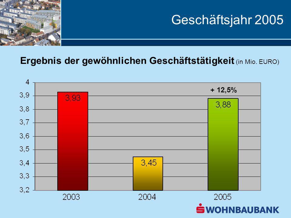 Geschäftsjahr 2005 Ergebnis 2005 (in Tausend EURO) 20042005 Nettozinsertrag4.7365.858+ 23,7% Personalaufwand6880+ 17,6% Sachaufwand528523- 0,9% Jahresüberschuss3.4573.880+ 12,5% c/i-ratio18,3%17% RoE (vor Steuern)11,7%12,7%