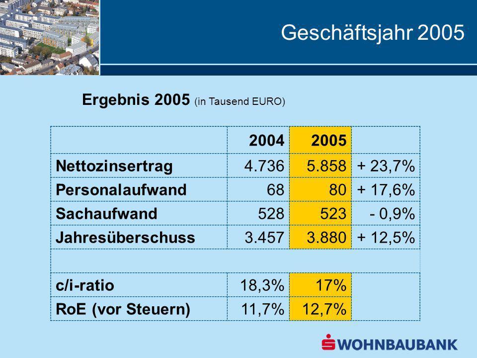Geschäftsjahr 2005 Ergebnis 2005 (in Tausend EURO) 20042005 Nettozinsertrag4.7365.858+ 23,7% Personalaufwand6880+ 17,6% Sachaufwand528523- 0,9% Jahres