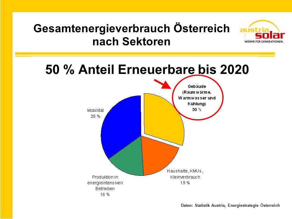 50 % Anteil Erneuerbare bis 2020 Daten: Statistik Austria, Energiestrategie Österreich Gesamtenergieverbrauch Österreich nach Sektoren