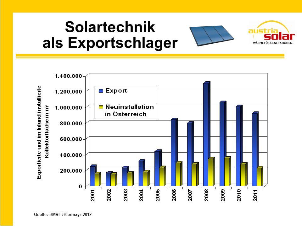 Solartechnik als Exportschlager Quelle: BMVIT/Biermayr 2012