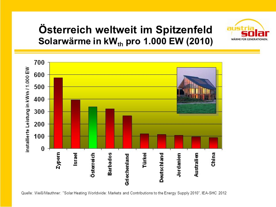 Österreich weltweit im Spitzenfeld Solarwärme in kW th pro 1.000 EW (2010) Quelle: Weiß/Mauthner: Solar Heating Worldwide: Markets and Contributions to the Energy Supply 2010 , IEA-SHC 2012