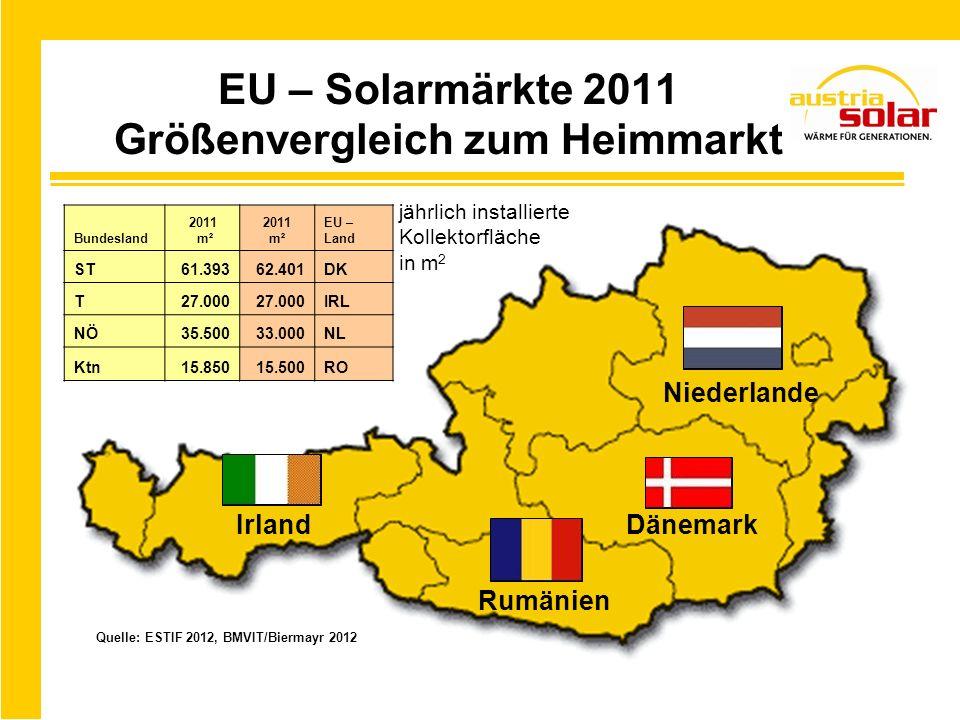 EU – Solarmärkte 2011 Größenvergleich zum Heimmarkt Quelle: ESTIF 2012, BMVIT/Biermayr 2012 jährlich installierte Kollektorfläche in m 2 Rumänien Bund