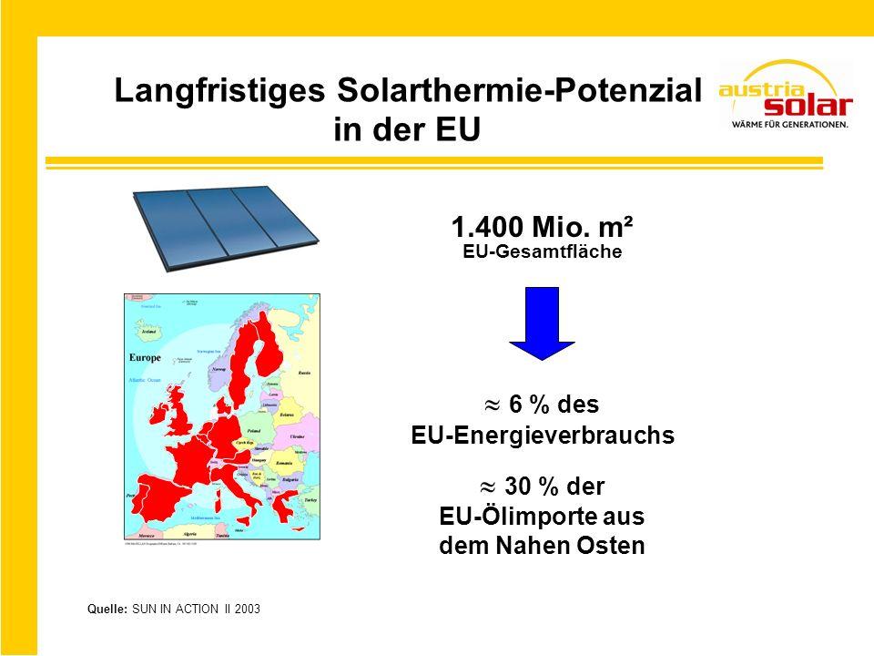 Quelle: SUN IN ACTION II 2003 Langfristiges Solarthermie-Potenzial in der EU 1.400 Mio. m² EU-Gesamtfläche 6 % des EU-Energieverbrauchs 30 % der EU-Öl