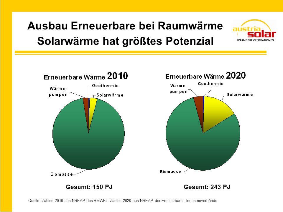 Ausbau Erneuerbare bei Raumwärme Solarwärme hat größtes Potenzial Gesamt: 150 PJGesamt: 243 PJ Quelle: Zahlen 2010 aus NREAP des BMWFJ, Zahlen 2020 aus NREAP der Erneuerbaren Industrieverbände