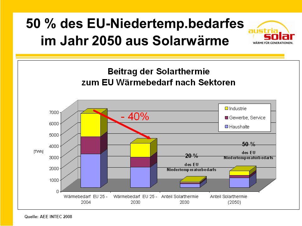 50 % des EU-Niedertemp.bedarfes im Jahr 2050 aus Solarwärme Quelle: AEE INTEC 2008