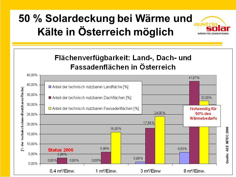 50 % Solardeckung bei Wärme und Kälte in Österreich möglich Quelle: AEE INTEC 2008