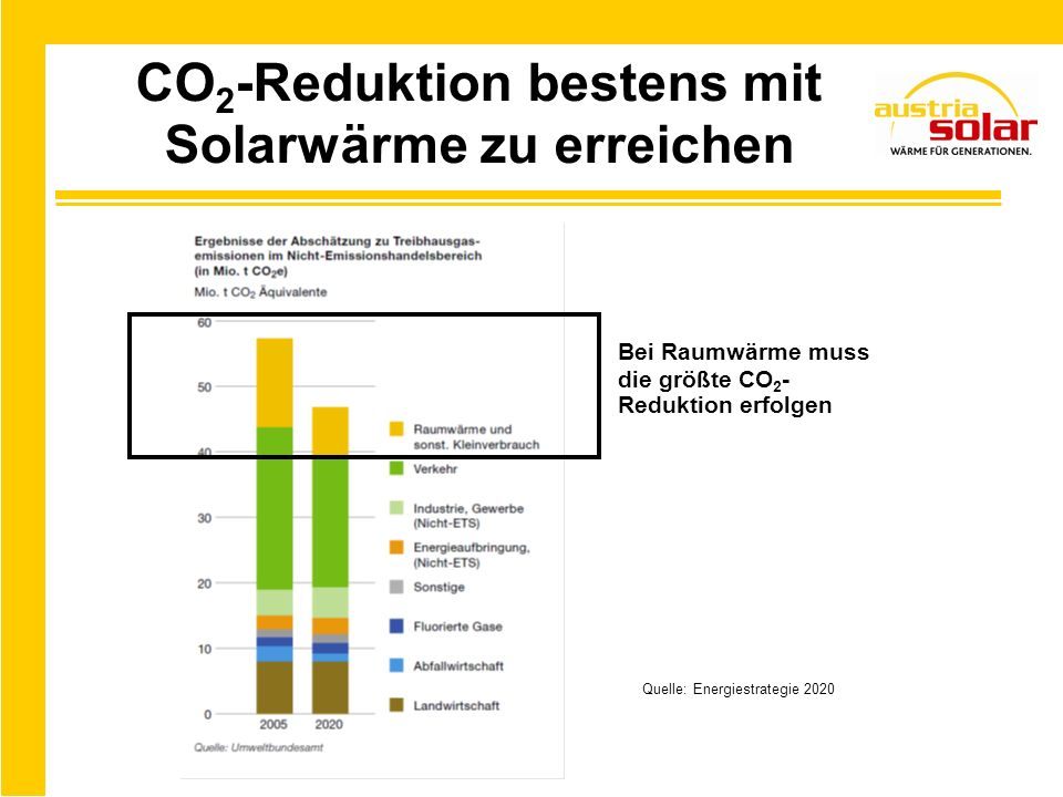 Solarwärme ist Klimaschutz pur.