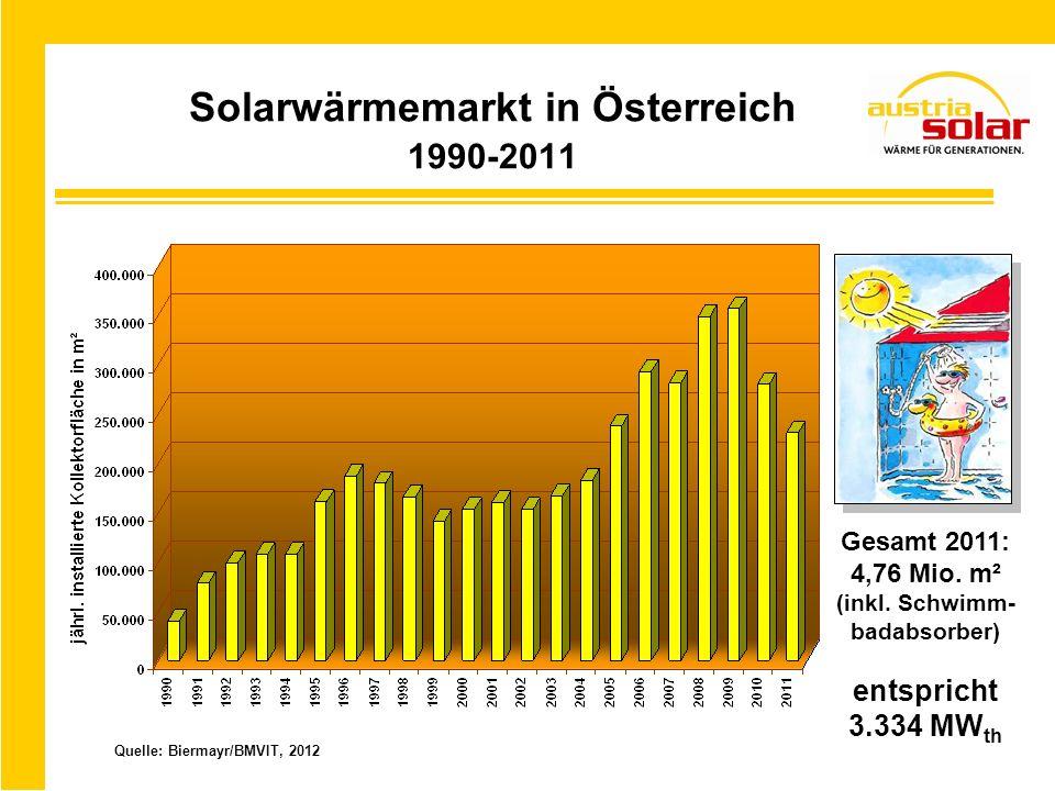 Solarwärmemarkt in Österreich 1990-2011 Quelle: Biermayr/BMVIT, 2012 Gesamt 2011: 4,76 Mio. m² (inkl. Schwimm- badabsorber) entspricht 3.334 MW th