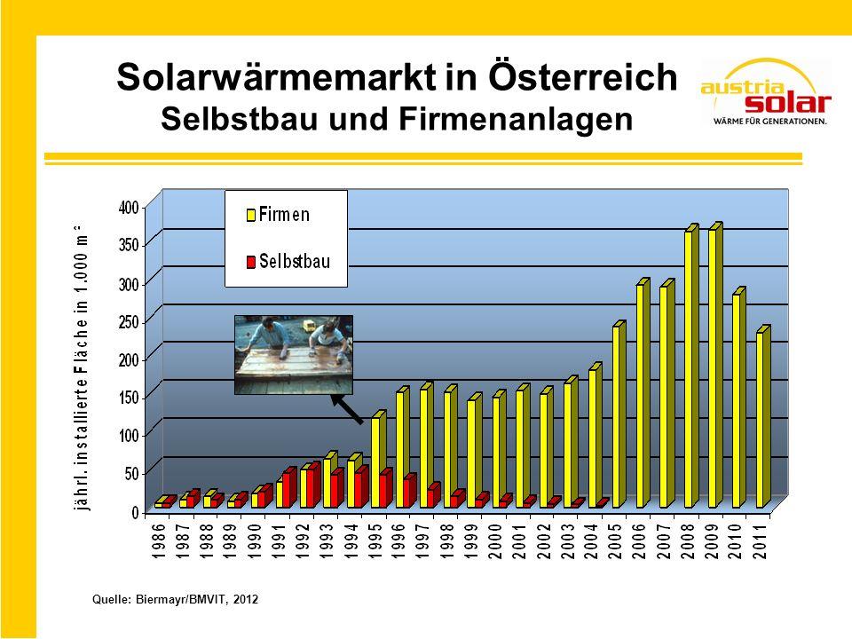 EU – Solarwärmemarkt Quelle: ESTIF 2011 Marktanteil Österreichs > 30 %