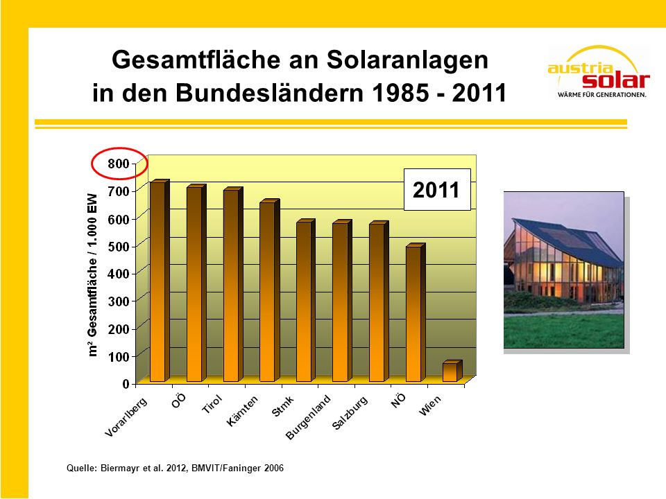 EU – Solarmärkte 2011 Größenvergleich zum Heimmarkt Quelle: ESTIF 2012, BMVIT/Biermayr 2012 jährlich installierte Kollektorfläche in m 2 Rumänien Bundesland 2011 m² 2011 m² EU – Land ST61.39362.401DK T27.000 IRL NÖ35.50033.000NL Ktn15.85015.500RO Niederlande DänemarkIrland