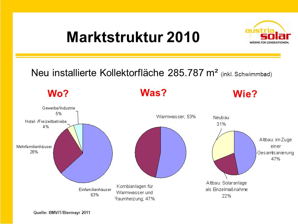 Marktstruktur 2010 Neu installierte Kollektorfläche 285.787 m² (inkl. Schwimmbad) Wo? Was? Wie? Quelle: BMVIT/Biermayr 2011