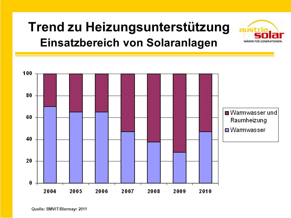 Trend zu Heizungsunterstützung Einsatzbereich von Solaranlagen Quelle: BMVIT/Biermayr 2011
