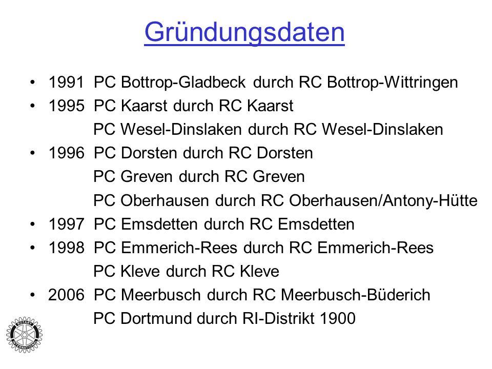 Gründungsdaten 1991 PC Bottrop-Gladbeck durch RC Bottrop-Wittringen 1995 PC Kaarst durch RC Kaarst PC Wesel-Dinslaken durch RC Wesel-Dinslaken 1996 PC
