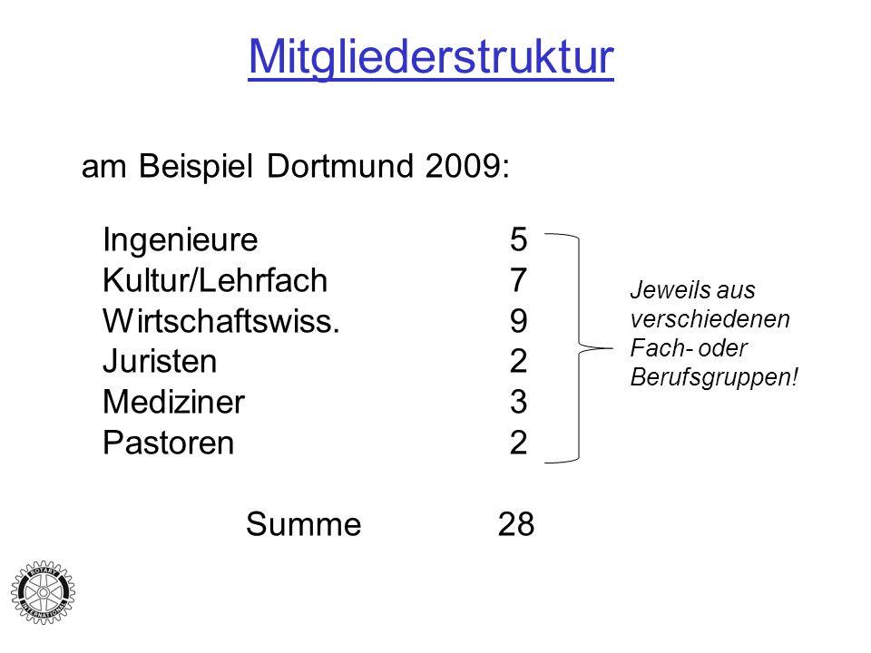 Mitgliederstruktur am Beispiel Dortmund 2009: Ingenieure5 Kultur/Lehrfach7 Wirtschaftswiss.9 Juristen2 Mediziner3 Pastoren2 Summe 28 Jeweils aus versc