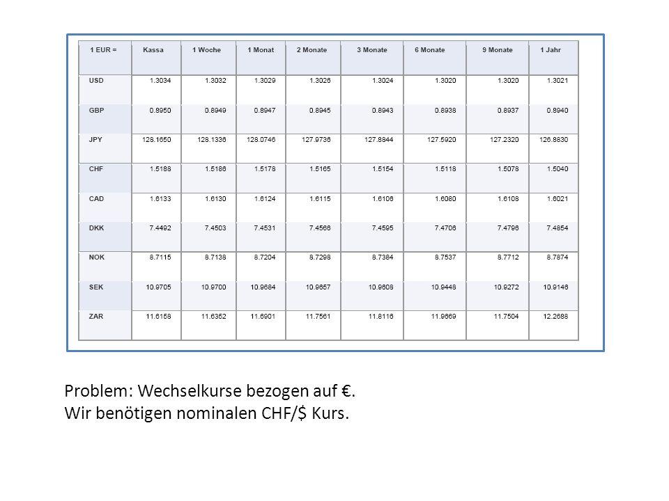 USD/EURO: Kasse: 1.3034 : 1.5188 = 0.8582 1 Woche: 1.3032 : 1.5186= 0.8582 1 Monat: 1.3029 : 1.5178 = 0.