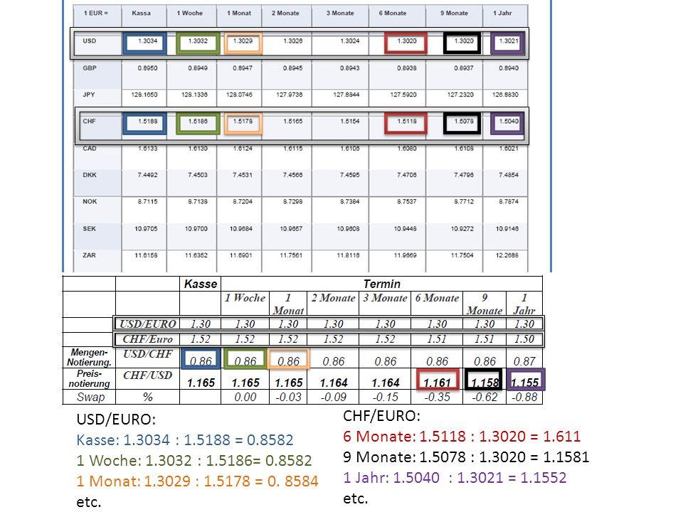 Swap: 1Jahr: (1.155-1.165):1.165=-0.0088