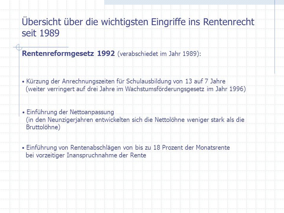 Übersicht über die wichtigsten Eingriffe ins Rentenrecht seit 1989 Rentenreformgesetz 1992 (verabschiedet im Jahr 1989): Kürzung der Anrechnungszeiten