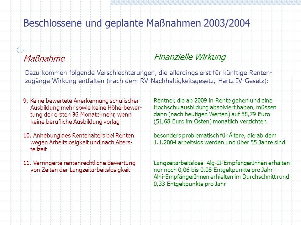 Beschlossene und geplante Maßnahmen 2003/2004 Maßnahme Finanzielle Wirkung Dazu kommen folgende Verschlechterungen, die allerdings erst für künftige R