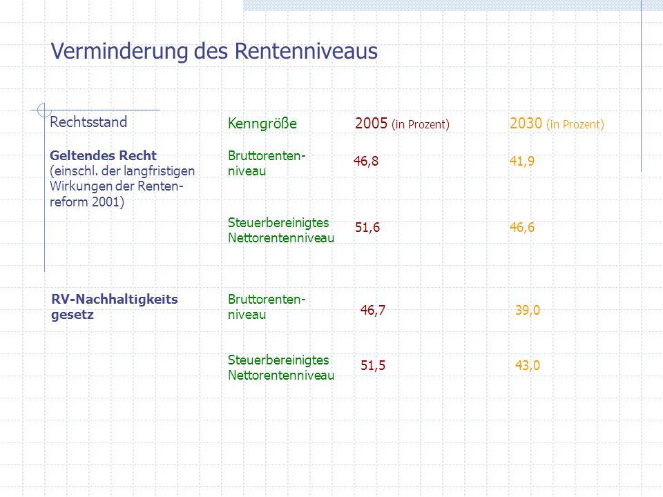 Verminderung des Rentenniveaus Rechtsstand Kenngröße2005 (in Prozent) 2030 (in Prozent) Geltendes Recht (einschl. der langfristigen Wirkungen der Rent