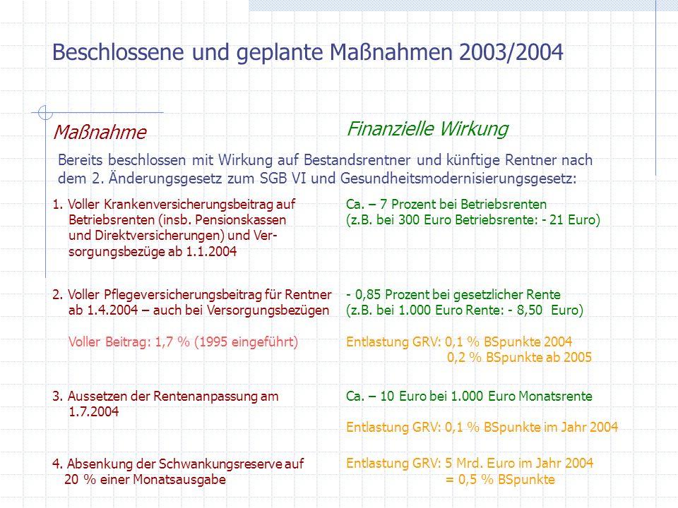 Beschlossene und geplante Maßnahmen 2003/2004 Maßnahme Finanzielle Wirkung Bereits beschlossen mit Wirkung auf Bestandsrentner und künftige Rentner nach dem 3.