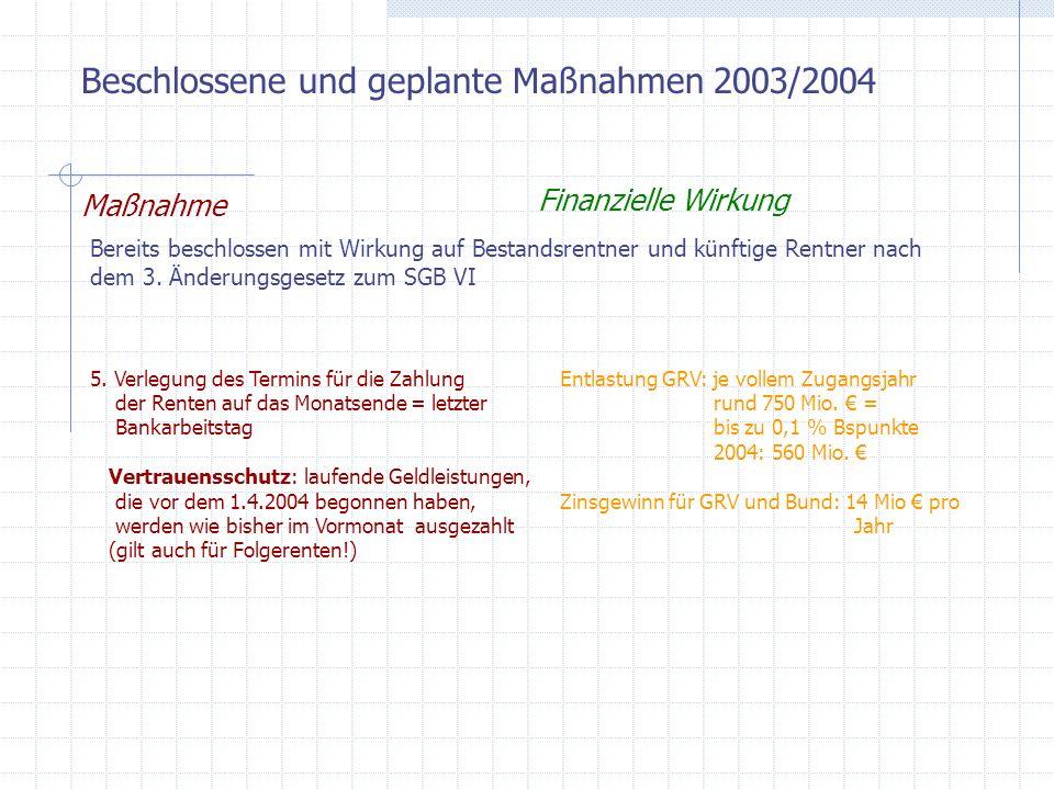 Beschlossene und geplante Maßnahmen 2003/2004 Maßnahme Finanzielle Wirkung Geplante Maßnahmen mit Wirkung auf Bestandsrentner und künftige Rentner durch RV-Nachhaltigkeitsgesetz, Alterseinkünftegesetz, Gesundheitsmodernisierungsgesetz: 6.