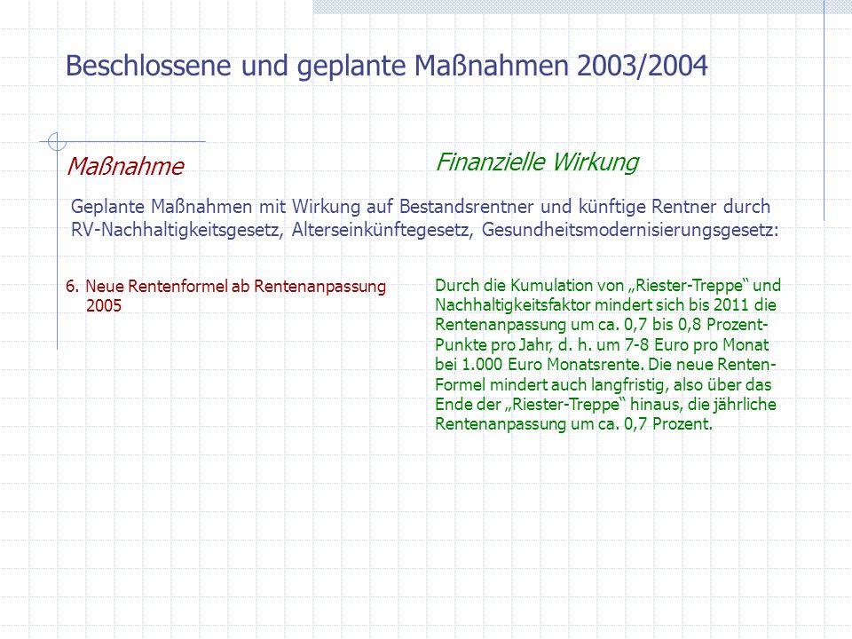 Beschlossene und geplante Maßnahmen 2003/2004 Maßnahme Finanzielle Wirkung Geplante Maßnahmen mit Wirkung auf Bestandsrentner und künftige Rentner durch RV-Nachhaltigkeitsgesetz, Alterseinkünftegesetz, Gesundheitsmodernisierungsgesetz: 7.