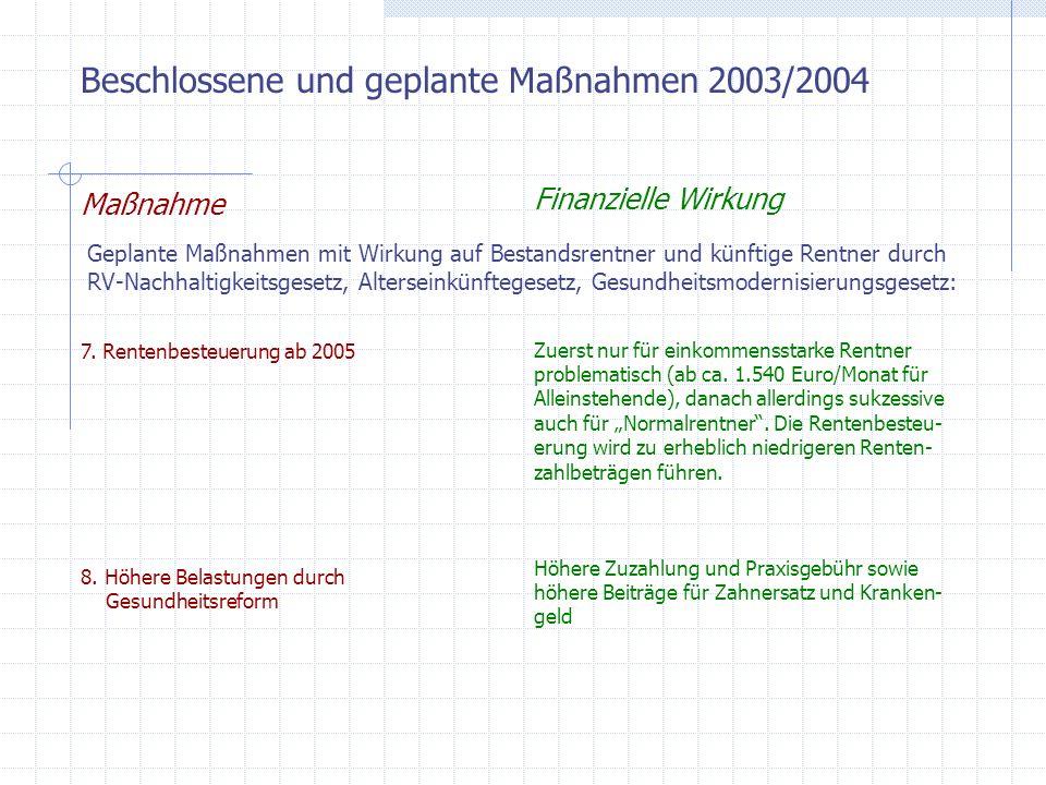 Beschlossene und geplante Maßnahmen 2003/2004 Maßnahme Finanzielle Wirkung Dazu kommen folgende Verschlechterungen, die allerdings erst für künftige Renten- zugänge Wirkung entfalten (nach dem RV-Nachhaltigkeitsgesetz, Hartz IV-Gesetz): 9.