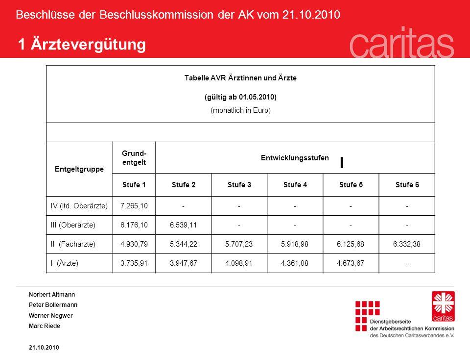 Beschlüsse der Beschlusskommission der AK vom 21.10.2010 1 Ärztevergütung Tabelle AVR Ärztinnen und Ärzte (gültig ab 01.05.2010) (monatlich in Euro) Entgeltgruppe Grund- entgelt Entwicklungsstufen Stufe 1Stufe 2Stufe 3Stufe 4Stufe 5Stufe 6 IV (ltd.
