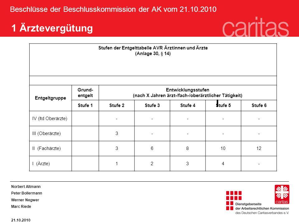 Beschlüsse der Beschlusskommission der AK vom 21.10.2010 1 Ärztevergütung Stufen der Entgelttabelle AVR Ärztinnen und Ärzte (Anlage 30, § 14) Entgeltgruppe Grund- entgelt Entwicklungsstufen (nach X Jahren ärzt-/fach-/oberärztlicher Tätigkeit) Stufe 1Stufe 2Stufe 3Stufe 4Stufe 5Stufe 6 IV (ltd Oberärzte)----- III (Oberärzte)3---- II (Fachärzte)3681012 I (Ärzte)1234- I Norbert Altmann Peter Bollermann Werner Negwer Marc Riede 21.10.2010