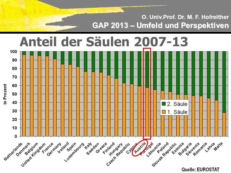 O. Univ.Prof. Dr. M. F. Hofreither GAP 2013 – Umfeld und Perspektiven Anteil der Säulen 2007-13
