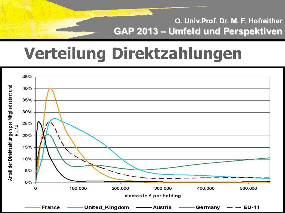 O. Univ.Prof. Dr. M. F. Hofreither GAP 2013 – Umfeld und Perspektiven Verteilung Direktzahlungen