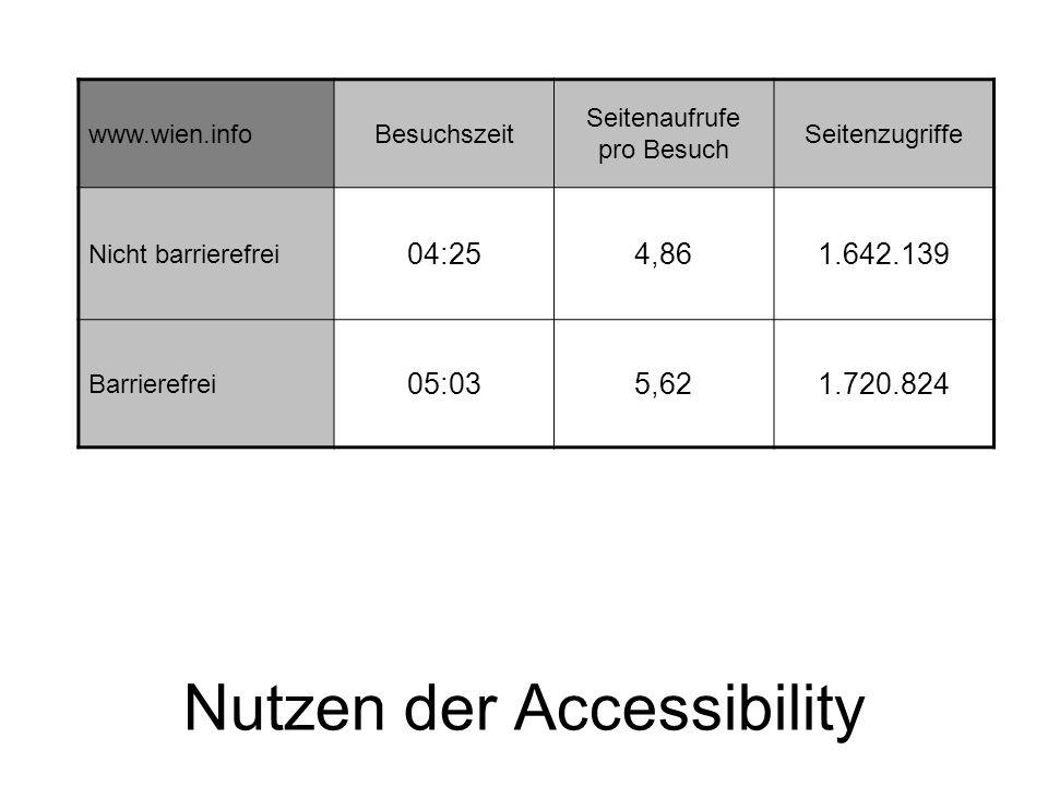Nutzen der Accessibility www.wien.infoBesuchszeit Seitenaufrufe pro Besuch Seitenzugriffe Nicht barrierefrei 04:254,861.642.139 Barrierefrei 05:035,621.720.824