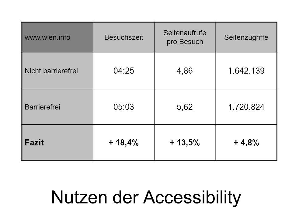 Nutzen der Accessibility www.wien.infoBesuchszeit Seitenaufrufe pro Besuch Seitenzugriffe Nicht barrierefrei 04:254,861.642.139 Barrierefrei 05:035,621.720.824 Fazit+ 18,4%+ 13,5%+ 4,8%