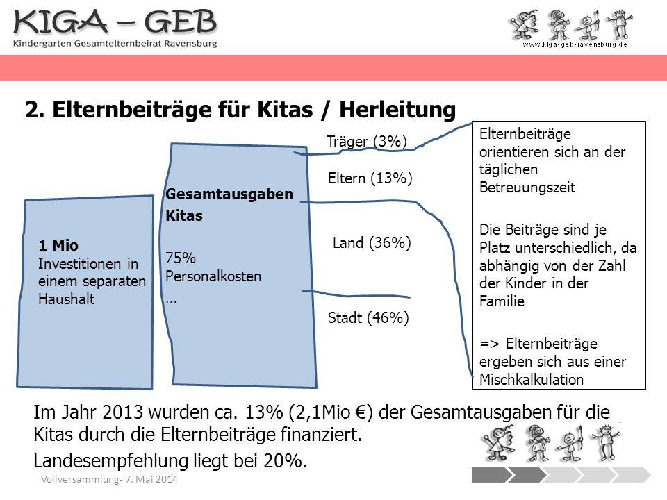 2. Elternbeiträge für Kitas / Herleitung Vollversammlung- 7. Mai 2014 Im Jahr 2013 wurden ca. 13% (2,1Mio ) der Gesamtausgaben für die Kitas durch die