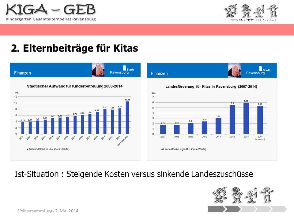 2. Elternbeiträge für Kitas Vollversammlung- 7. Mai 2014 Ist-Situation : Steigende Kosten versus sinkende Landeszuschüsse
