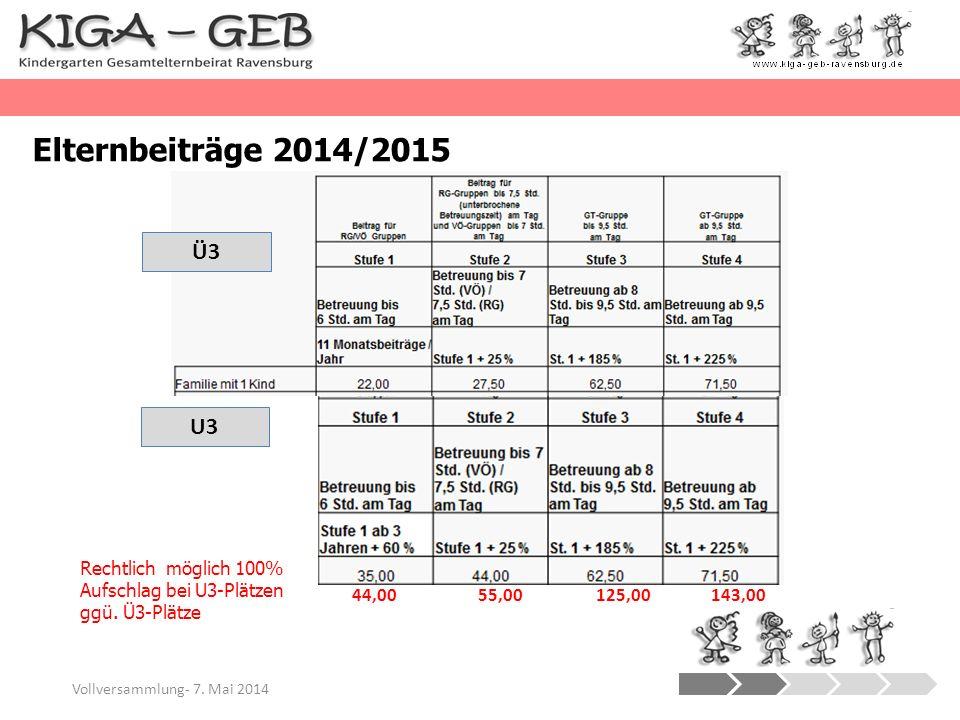 Elternbeiträge 2014/2015 Vollversammlung- 7. Mai 2014 Ü3 U3 Rechtlich möglich 100% Aufschlag bei U3-Plätzen ggü. Ü3-Plätze 44,00 55,00 125,00 143,00
