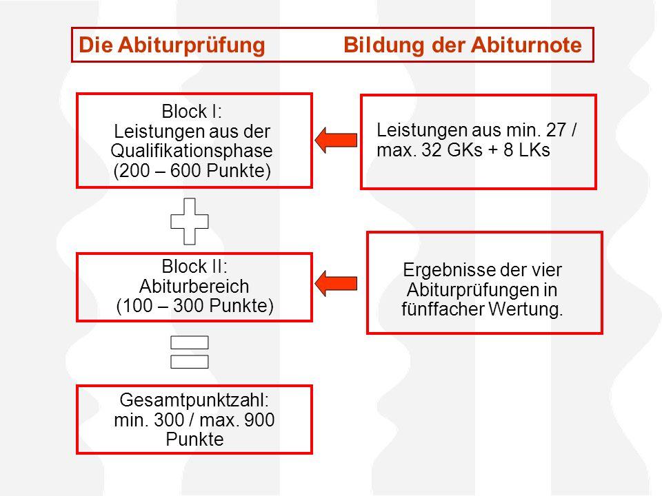 Block I: Leistungen aus der Qualifikationsphase (200 – 600 Punkte) Block II: Abiturbereich (100 – 300 Punkte) Gesamtpunktzahl: min. 300 / max. 900 Pun