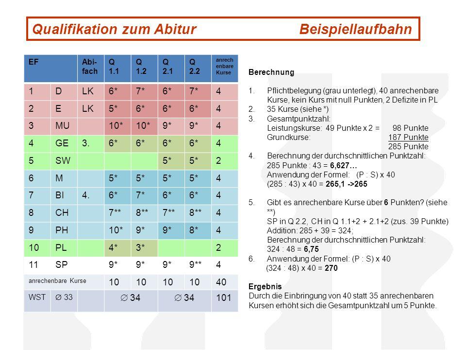 Qualifikation zum Abitur Beispiellaufbahn EFAbi- fach Q 1.1 Q 1.2 Q 2.1 Q 2.2 anrech enbare Kurse 1DLK6*7*6*7*4 2ELK5*6* 4 3MU10* 9* 4 4GE3.6* 4 5SW5*
