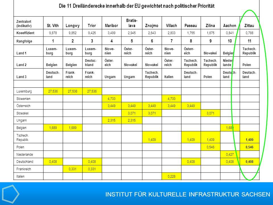 Die 11 Dreiländerecke innerhalb der EU gewichtet nach politischer Priorität Zentralort (indikativ) St. VithLongwyTrierMaribor Bratis- lavaZnojmoVillac