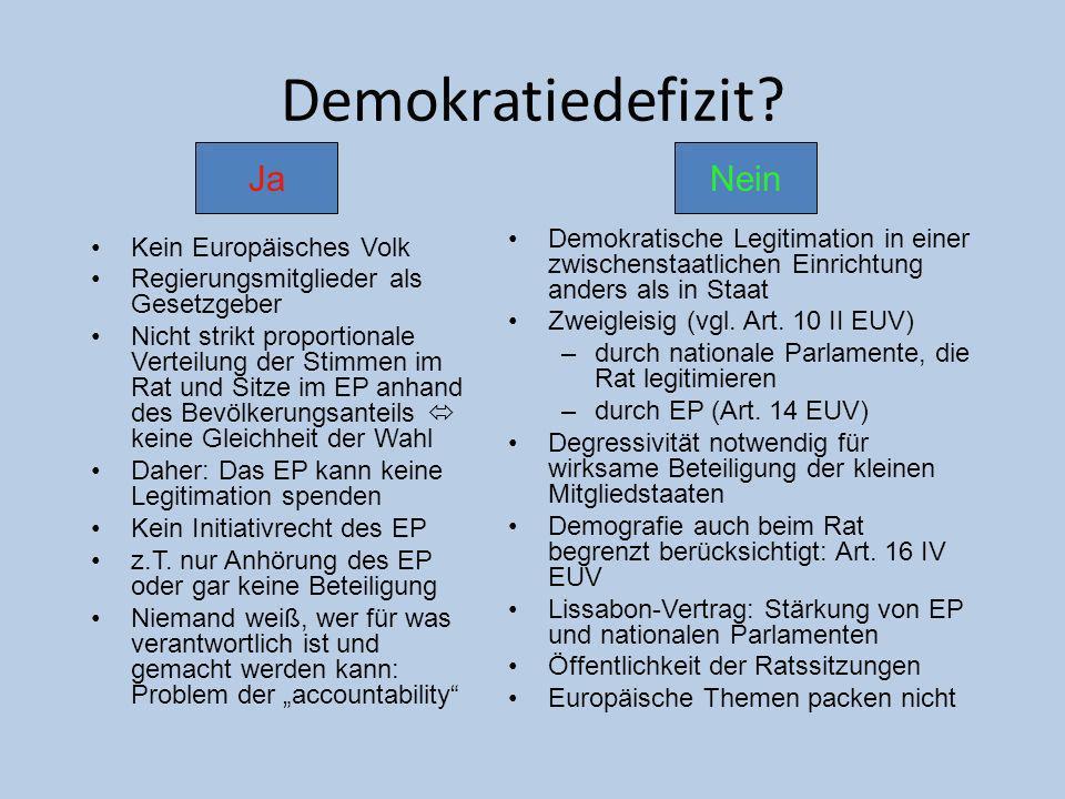 Demokratiedefizit? Kein Europäisches Volk Regierungsmitglieder als Gesetzgeber Nicht strikt proportionale Verteilung der Stimmen im Rat und Sitze im E