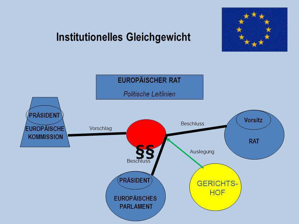 Institutionelles Gleichgewicht EUROPÄISCHES PARLAMENT EUROPÄISCHE KOMMISSION PRÄSIDENT RAT Vorsitz EUROPÄISCHER RAT Politische Leitlinien PRÄSIDENT GE