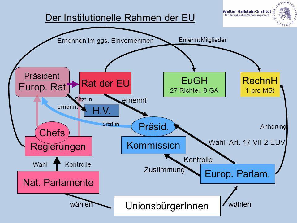Der Institutionelle Rahmen der EU UnionsbürgerInnen Nat. Parlamente Europ. Parlam. Regierungen Kommission Chefs Präsid. wählen Rat der EU Präsident Eu