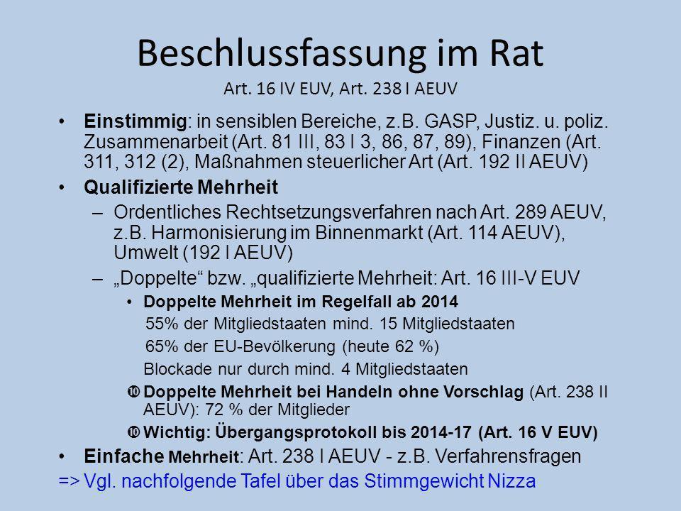 Beschlussfassung im Rat Art. 16 IV EUV, Art. 238 I AEUV Einstimmig: in sensiblen Bereiche, z.B. GASP, Justiz. u. poliz. Zusammenarbeit (Art. 81 III, 8