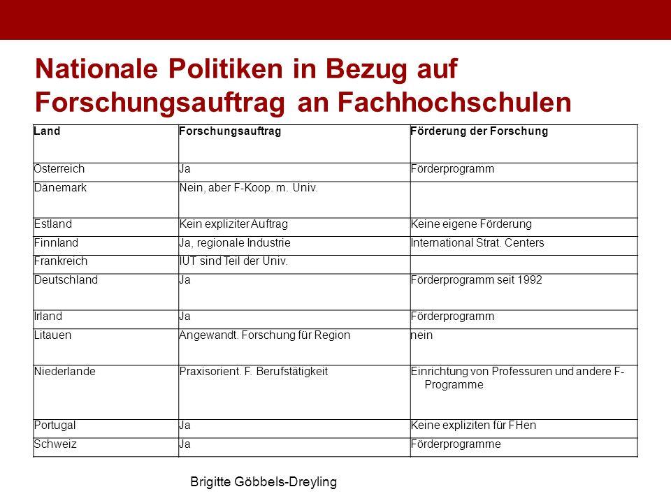 Brigitte Göbbels-Dreyling Nationale Politiken in Bezug auf Forschungsauftrag an Fachhochschulen LandForschungsauftragFörderung der Forschung Österreic