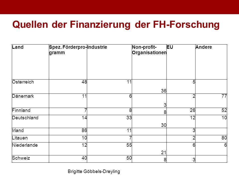 Brigitte Göbbels-Dreyling Quellen der Finanzierung der FH-Forschung LandSpez. Förderpro- gramm IndustrieNon-profit- Organisationen EUAndere Österreich