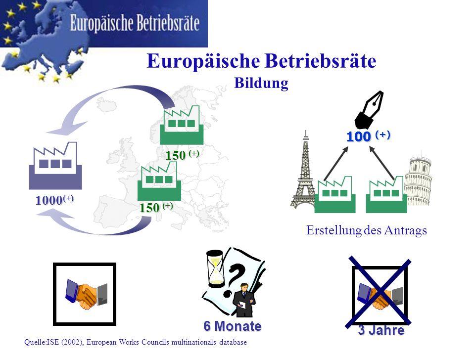Europäische Betriebsräte Bildung 1000 (+) 150 (+) 100 (+) Erstellung des Antrags 6 Monate 3 Jahre Quelle:ISE (2002), European Works Councils multinati